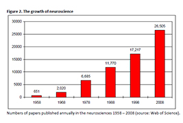 Figure - the growth of neoscience - click to enlarge